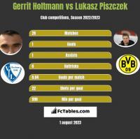 Gerrit Holtmann vs Lukasz Piszczek h2h player stats