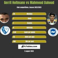Gerrit Holtmann vs Mahmoud Dahoud h2h player stats