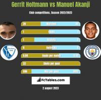 Gerrit Holtmann vs Manuel Akanji h2h player stats