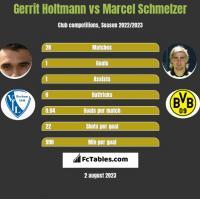 Gerrit Holtmann vs Marcel Schmelzer h2h player stats