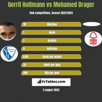 Gerrit Holtmann vs Mohamed Drager h2h player stats
