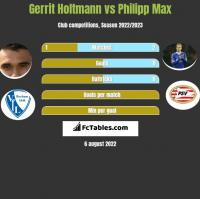 Gerrit Holtmann vs Philipp Max h2h player stats