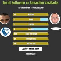Gerrit Holtmann vs Sebastian Vasiliadis h2h player stats
