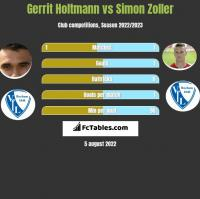 Gerrit Holtmann vs Simon Zoller h2h player stats