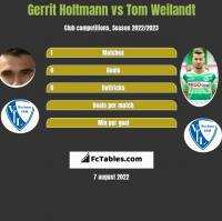 Gerrit Holtmann vs Tom Weilandt h2h player stats