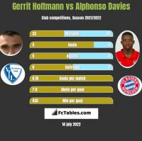 Gerrit Holtmann vs Alphonso Davies h2h player stats