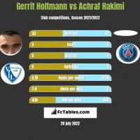 Gerrit Holtmann vs Achraf Hakimi h2h player stats