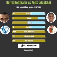 Gerrit Holtmann vs Felix Uduokhai h2h player stats