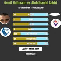 Gerrit Holtmann vs Abdelhamid Sabiri h2h player stats