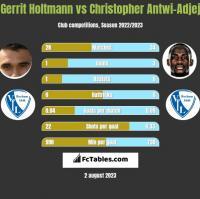 Gerrit Holtmann vs Christopher Antwi-Adjej h2h player stats