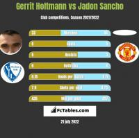 Gerrit Holtmann vs Jadon Sancho h2h player stats