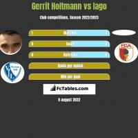 Gerrit Holtmann vs Iago h2h player stats