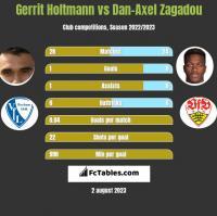 Gerrit Holtmann vs Dan-Axel Zagadou h2h player stats