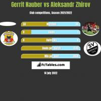 Gerrit Nauber vs Aleksandr Zhirov h2h player stats