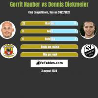 Gerrit Nauber vs Dennis Diekmeier h2h player stats