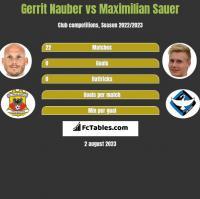 Gerrit Nauber vs Maximilian Sauer h2h player stats