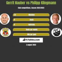 Gerrit Nauber vs Philipp Klingmann h2h player stats