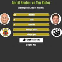 Gerrit Nauber vs Tim Kister h2h player stats
