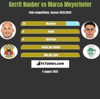 Gerrit Nauber vs Marco Meyerhofer h2h player stats