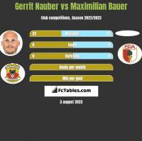 Gerrit Nauber vs Maximilian Bauer h2h player stats