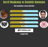 Gerrit Wegkamp vs Dominic Baumann h2h player stats