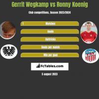 Gerrit Wegkamp vs Ronny Koenig h2h player stats
