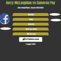 Gerry McLaughlan vs Cameron Foy h2h player stats
