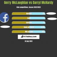Gerry McLaughlan vs Darryl McHardy h2h player stats