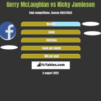 Gerry McLaughlan vs Nicky Jamieson h2h player stats