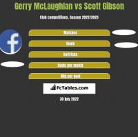 Gerry McLaughlan vs Scott Gibson h2h player stats