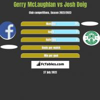 Gerry McLaughlan vs Josh Doig h2h player stats
