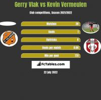 Gerry Vlak vs Kevin Vermeulen h2h player stats