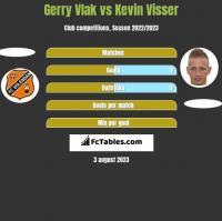 Gerry Vlak vs Kevin Visser h2h player stats