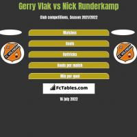 Gerry Vlak vs Nick Runderkamp h2h player stats