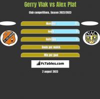 Gerry Vlak vs Alex Plat h2h player stats