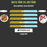 Gerry Vlak vs Jari Vlak h2h player stats