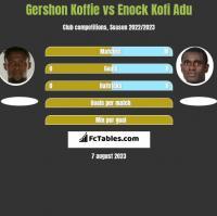 Gershon Koffie vs Enock Kofi Adu h2h player stats