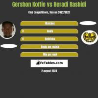 Gershon Koffie vs Heradi Rashidi h2h player stats