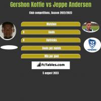 Gershon Koffie vs Jeppe Andersen h2h player stats