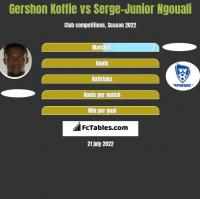 Gershon Koffie vs Serge-Junior Ngouali h2h player stats