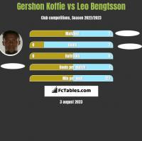 Gershon Koffie vs Leo Bengtsson h2h player stats