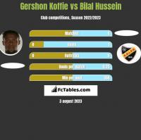 Gershon Koffie vs Bilal Hussein h2h player stats