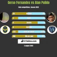 Gerso Fernandes vs Alan Pulido h2h player stats