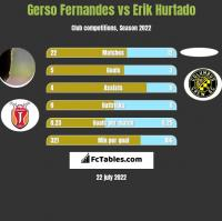 Gerso Fernandes vs Erik Hurtado h2h player stats