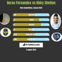 Gerso Fernandes vs Khiry Shelton h2h player stats