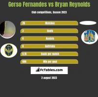 Gerso Fernandes vs Bryan Reynolds h2h player stats