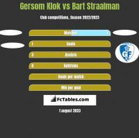 Gersom Klok vs Bart Straalman h2h player stats