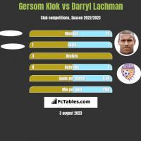 Gersom Klok vs Darryl Lachman h2h player stats