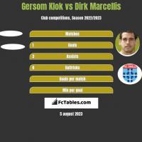 Gersom Klok vs Dirk Marcellis h2h player stats