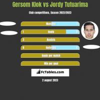 Gersom Klok vs Jordy Tutuarima h2h player stats